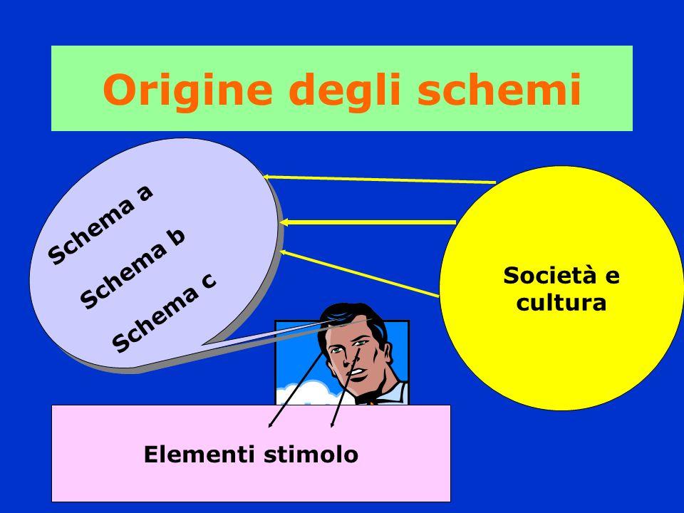 Origine degli schemi Schema a Schema b Schema c Società e cultura