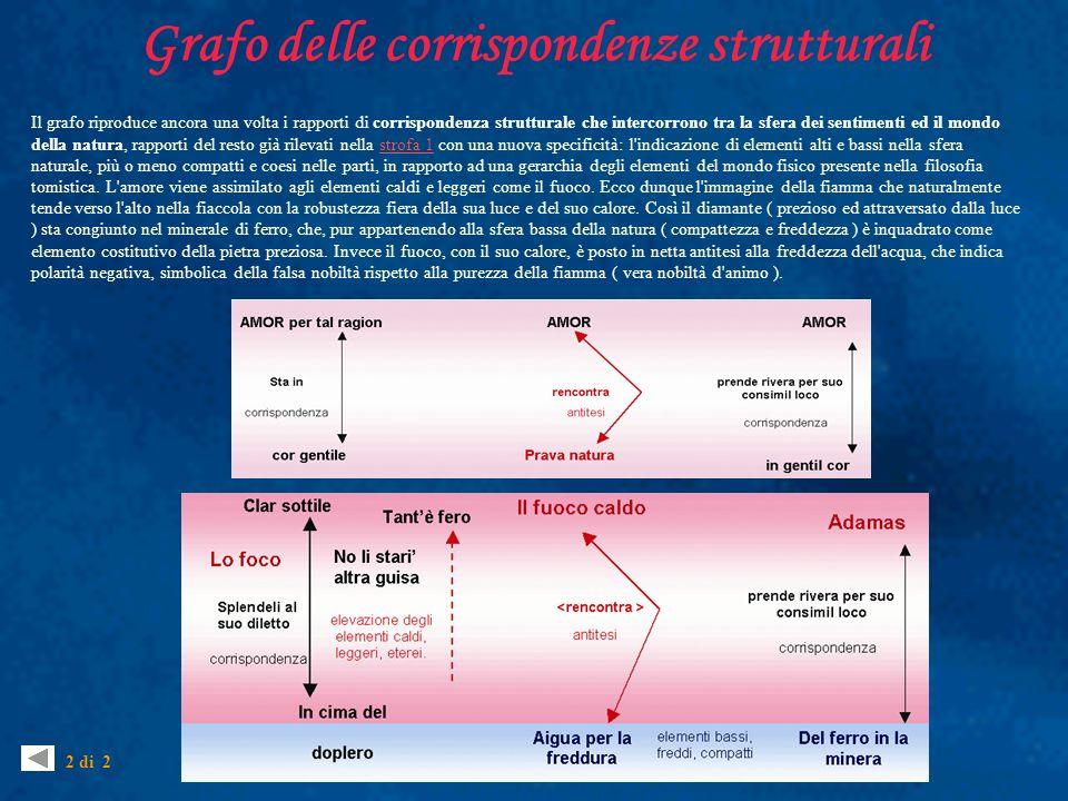 Grafo delle corrispondenze strutturali