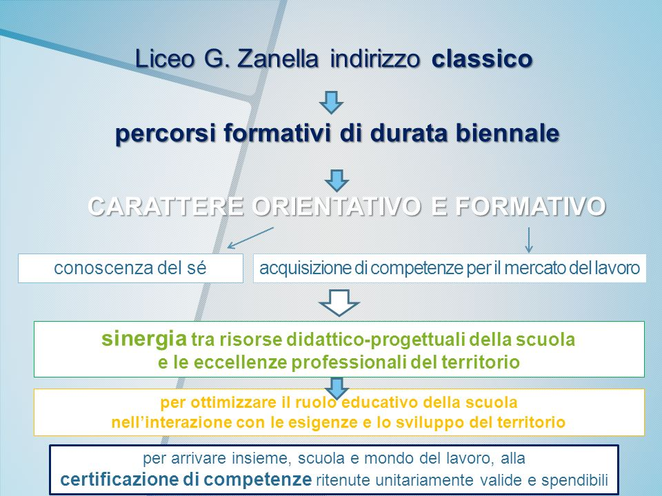 Liceo G. Zanella indirizzo classico percorsi formativi di durata biennale CARATTERE ORIENTATIVO E FORMATIVO