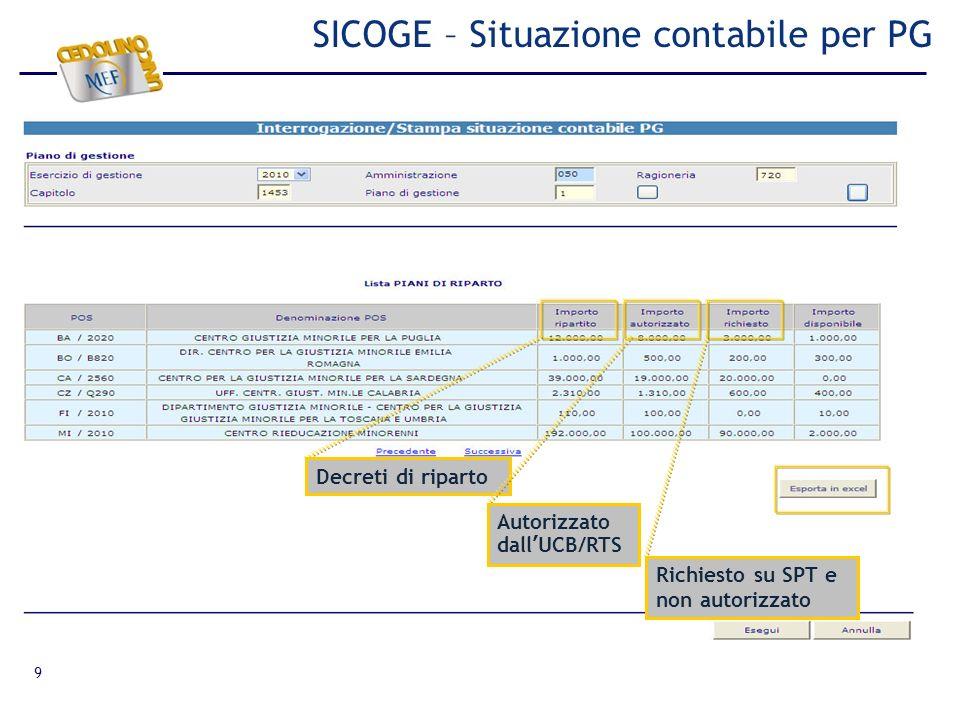 SICOGE – Situazione contabile per PG
