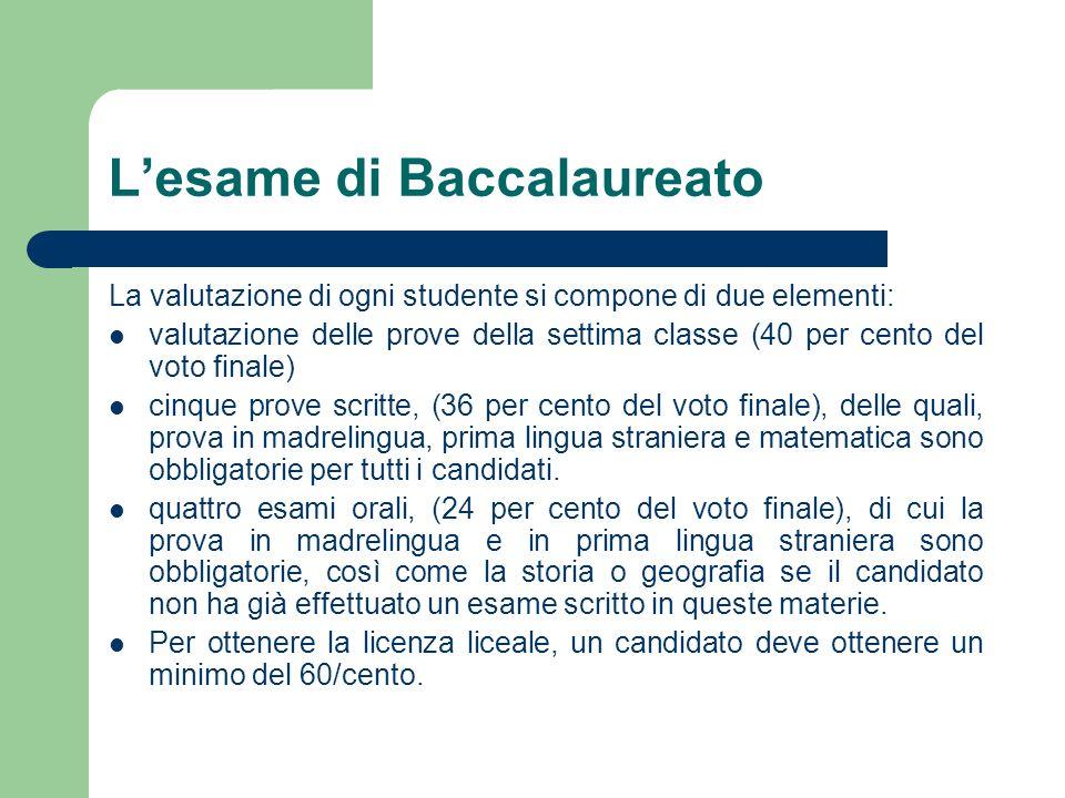 L'esame di Baccalaureato