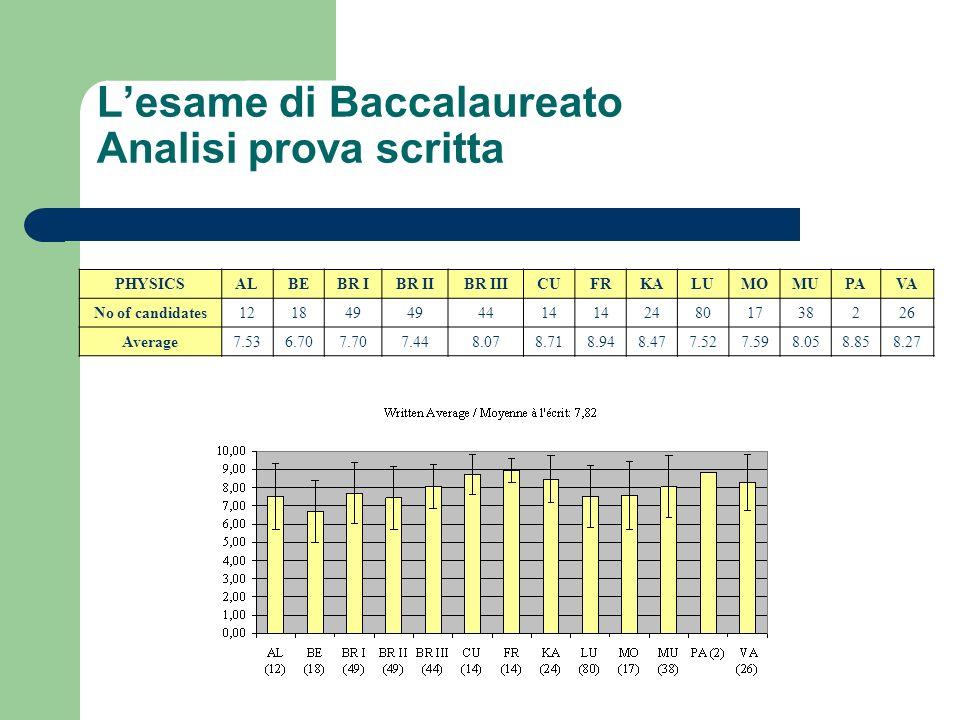 L'esame di Baccalaureato Analisi prova scritta