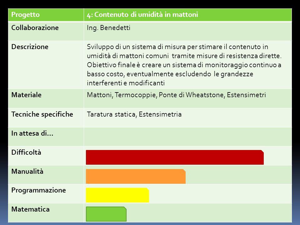 Progetto4: Contenuto di umidità in mattoni. Collaborazione. Ing. Benedetti. Descrizione.