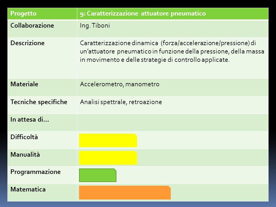 Progetto9: Caratterizzazione attuatore pneumatico. Collaborazione. Ing. Tiboni. Descrizione.