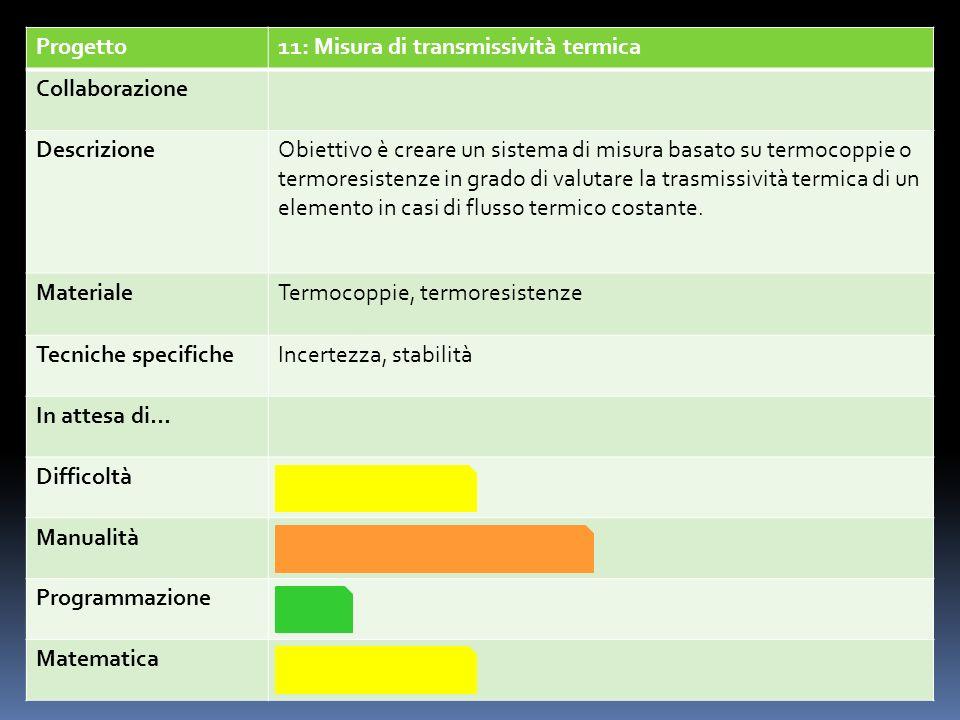 Progetto 11: Misura di transmissività termica. Collaborazione. Descrizione.