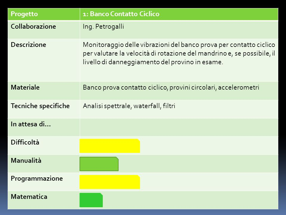 Progetto1: Banco Contatto Ciclico. Collaborazione. Ing. Petrogalli. Descrizione.