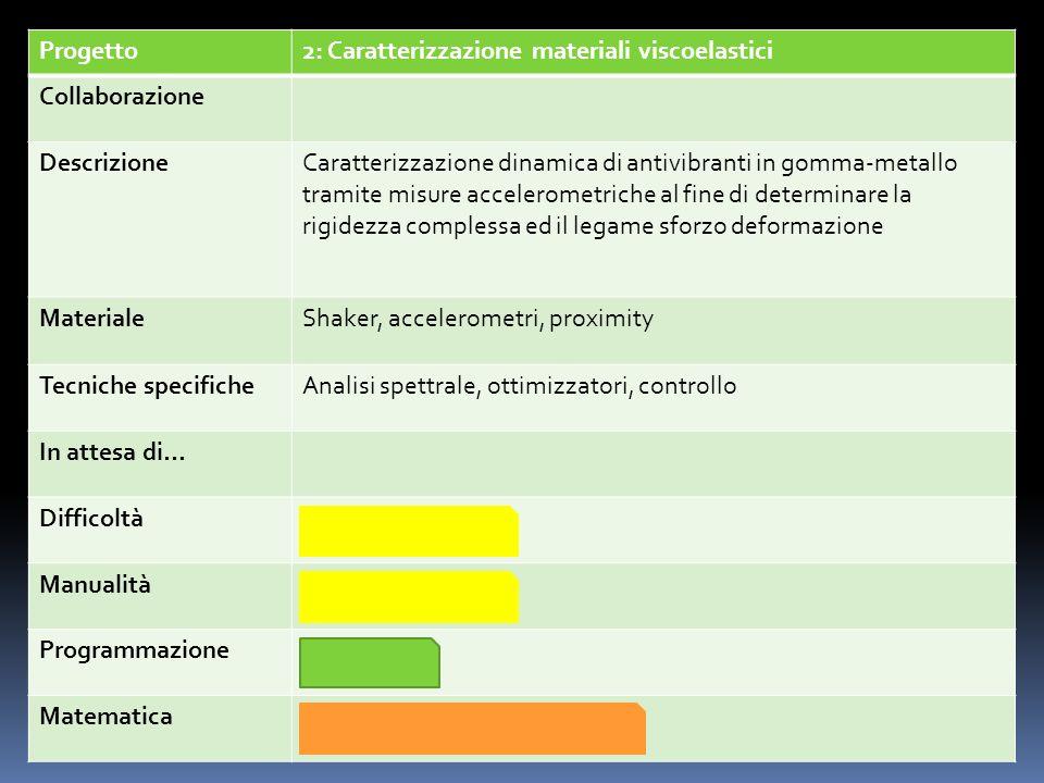 Progetto2: Caratterizzazione materiali viscoelastici. Collaborazione. Descrizione.