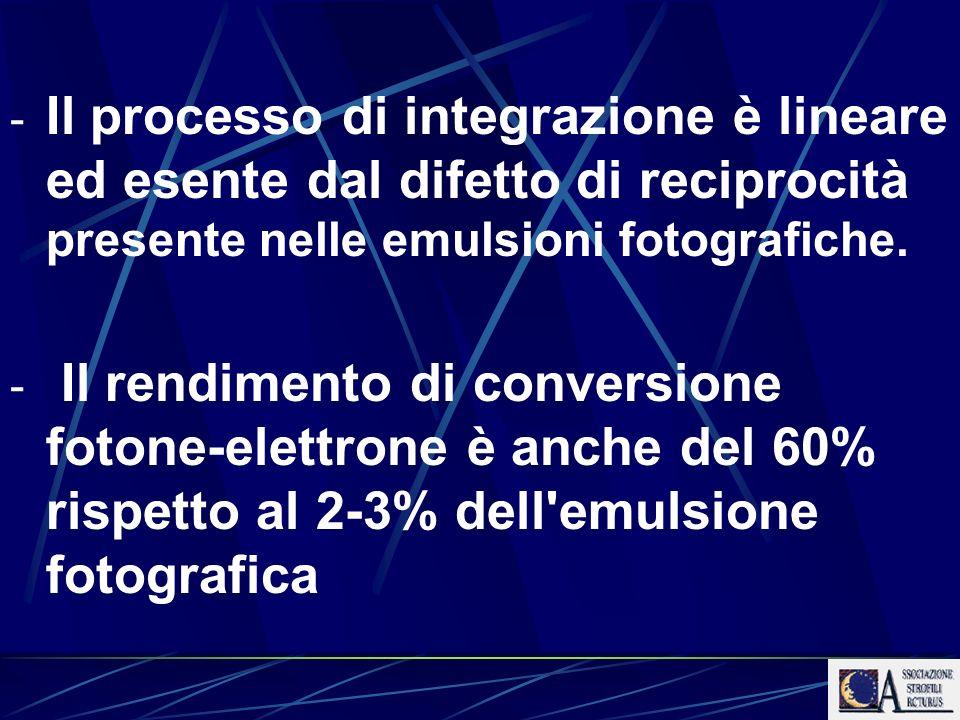 Il processo di integrazione è lineare ed esente dal difetto di reciprocità presente nelle emulsioni fotografiche.