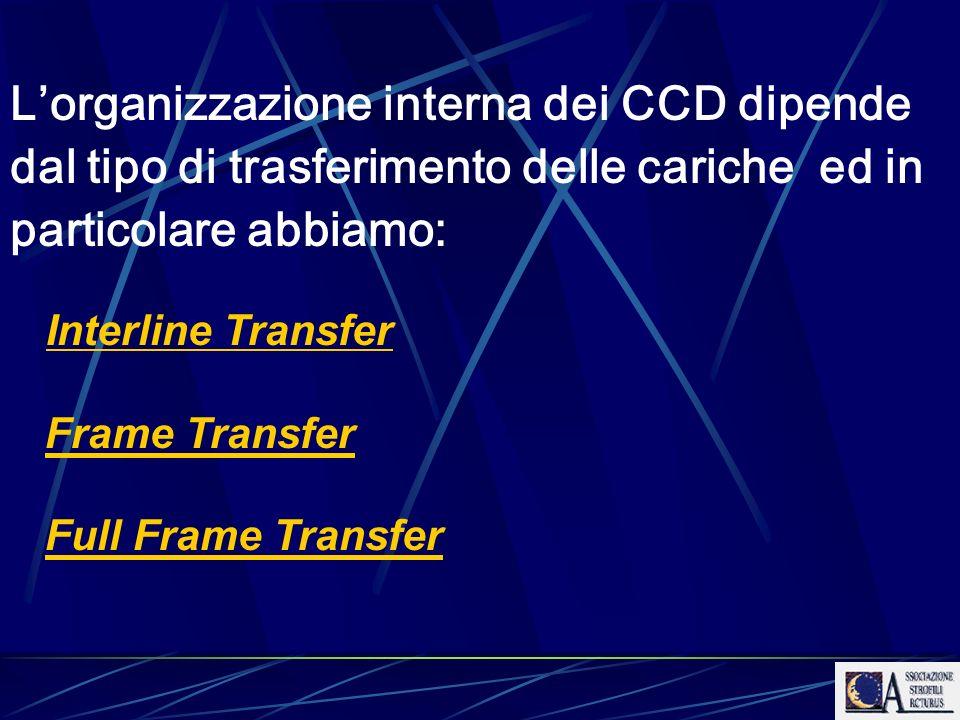 L'organizzazione interna dei CCD dipende dal tipo di trasferimento delle cariche ed in particolare abbiamo: