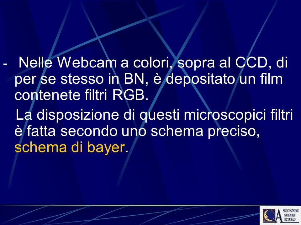 Nelle Webcam a colori, sopra al CCD, di per se stesso in BN, è depositato un film contenete filtri RGB.