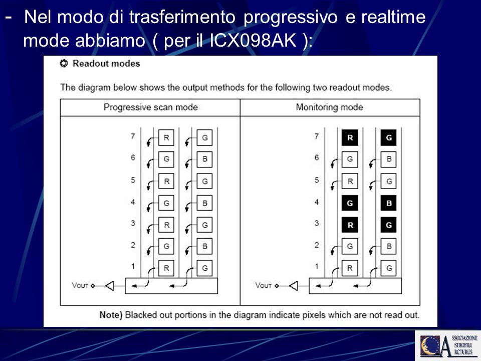 - Nel modo di trasferimento progressivo e realtime mode abbiamo ( per il ICX098AK ):