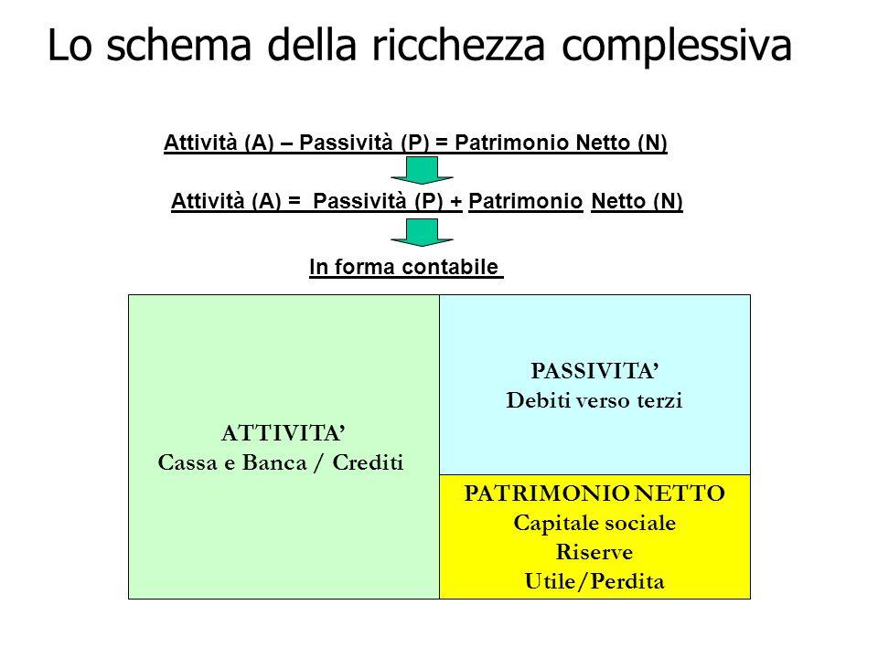 Lo schema della ricchezza complessiva