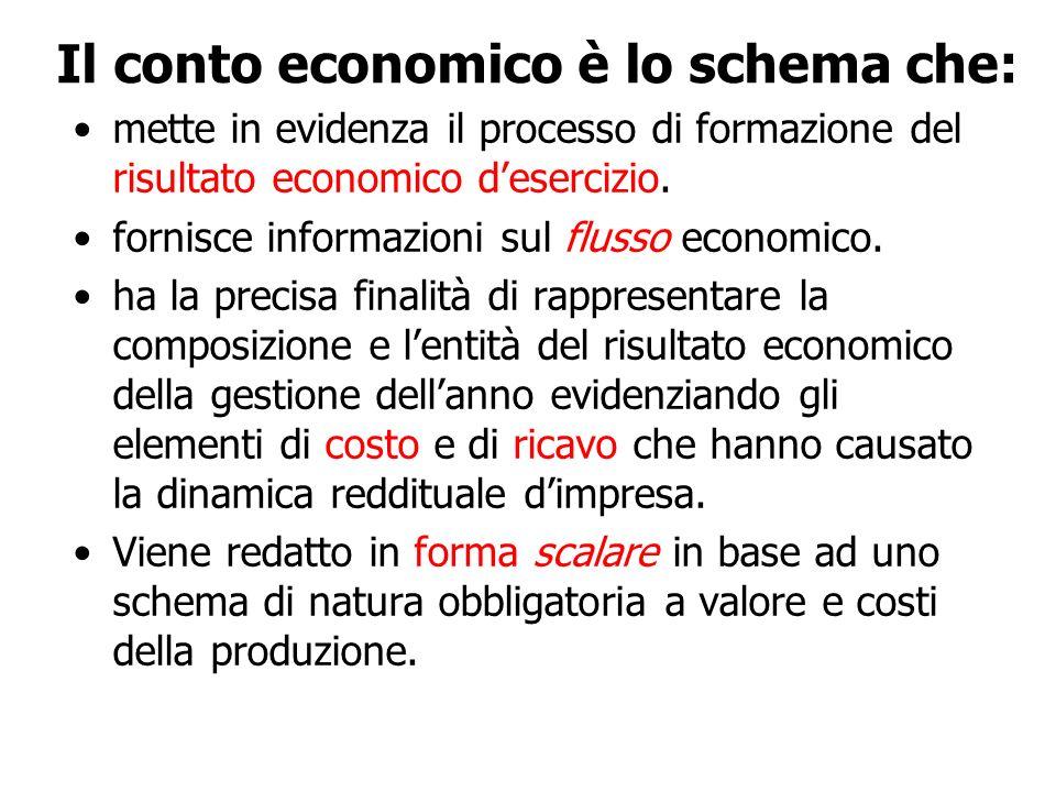 Il conto economico è lo schema che:
