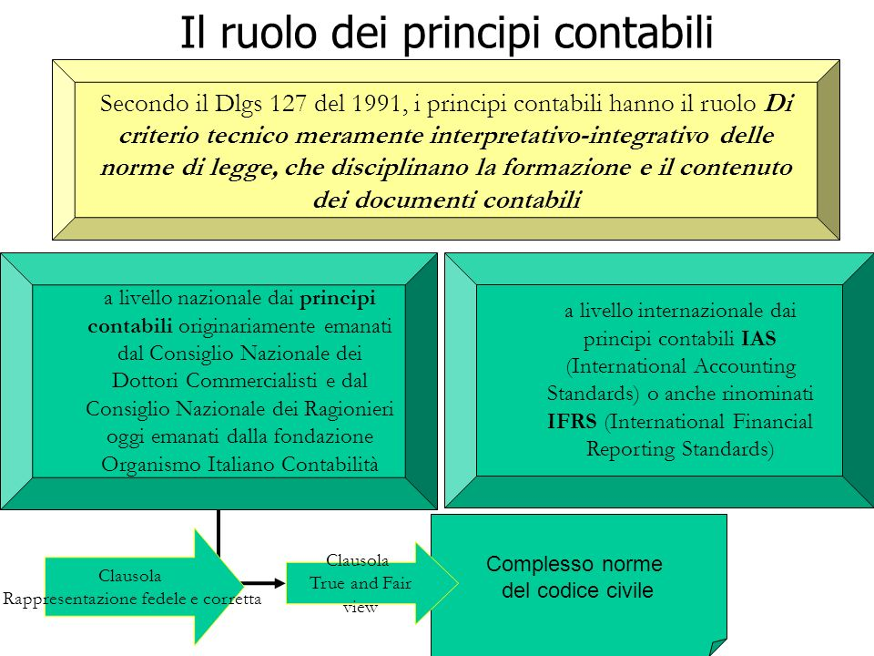 Il ruolo dei principi contabili