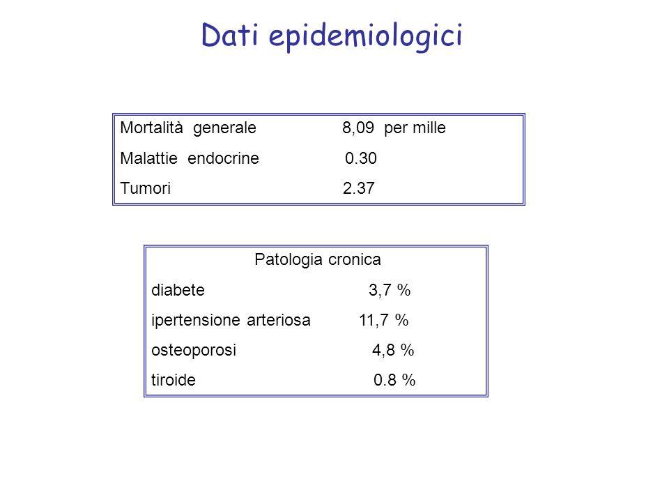 Dati epidemiologici Mortalità generale 8,09 per mille