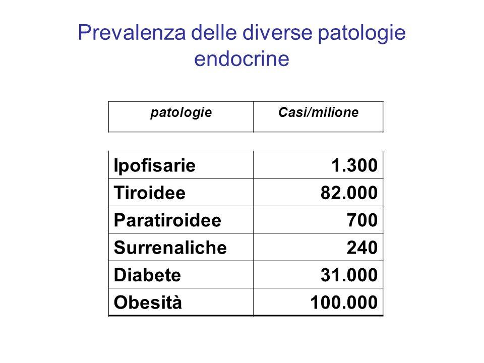 Prevalenza delle diverse patologie endocrine