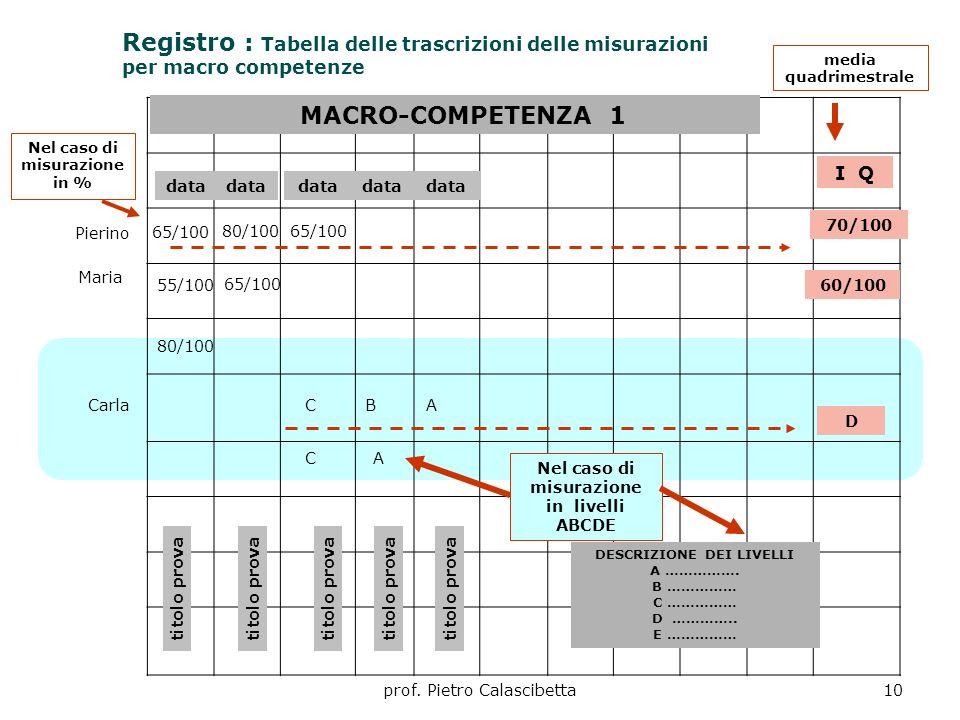 Registro : Tabella delle trascrizioni delle misurazioni per macro competenze