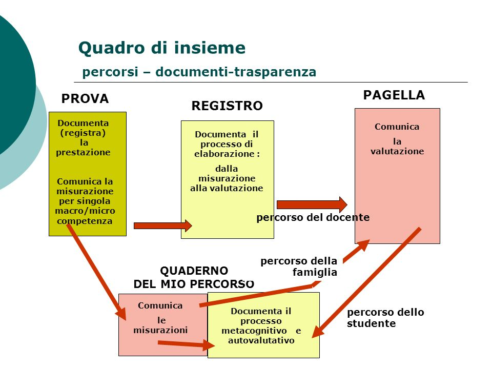 Quadro di insieme percorsi – documenti-trasparenza PAGELLA PROVA