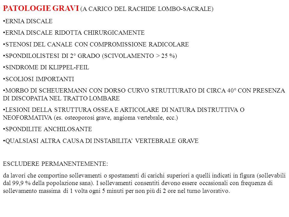 PATOLOGIE GRAVI (A CARICO DEL RACHIDE LOMBO-SACRALE)