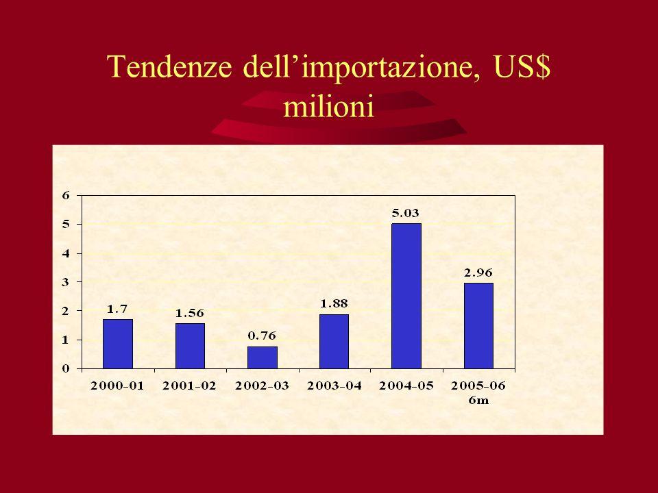 Tendenze dell'importazione, US$ milioni
