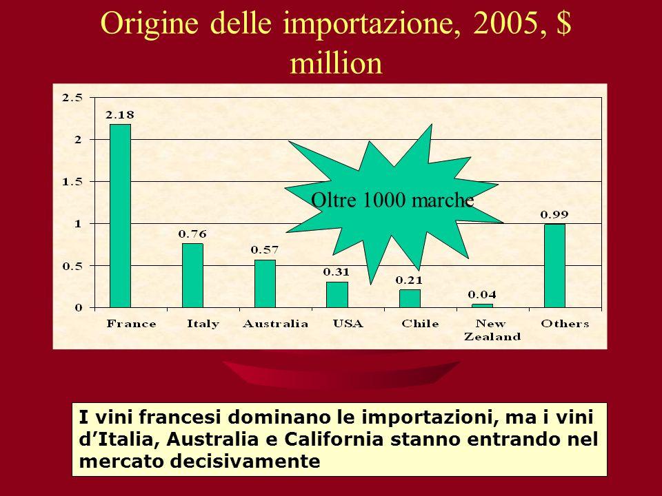 Origine delle importazione, 2005, $ million