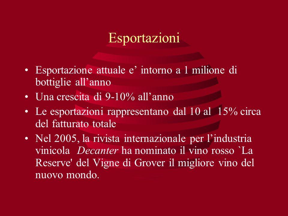 Esportazioni Esportazione attuale e' intorno a 1 milione di bottiglie all'anno. Una crescita di 9-10% all'anno.