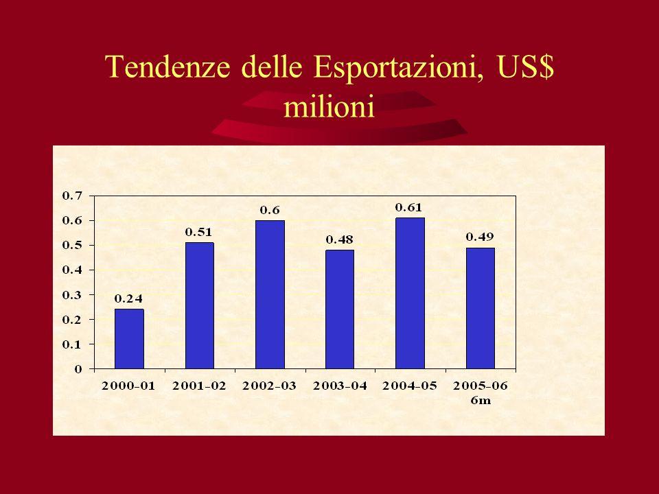 Tendenze delle Esportazioni, US$ milioni