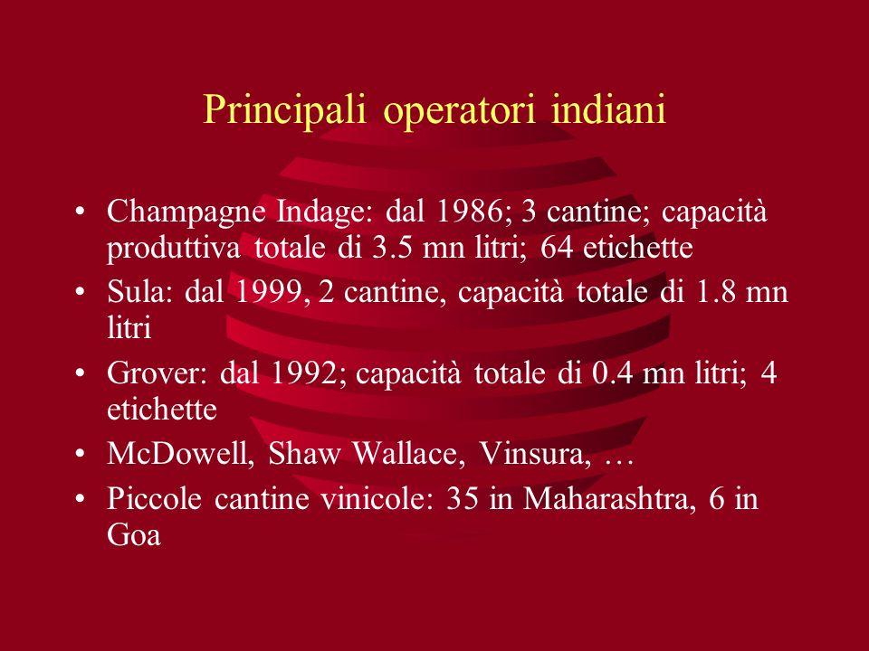 Principali operatori indiani