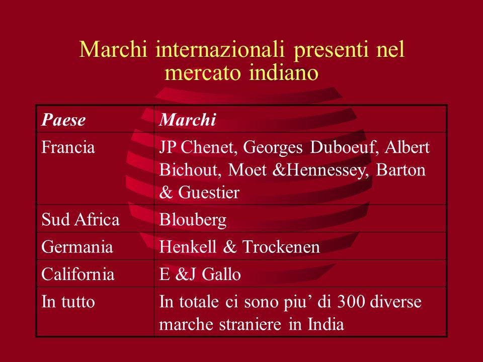 Marchi internazionali presenti nel mercato indiano