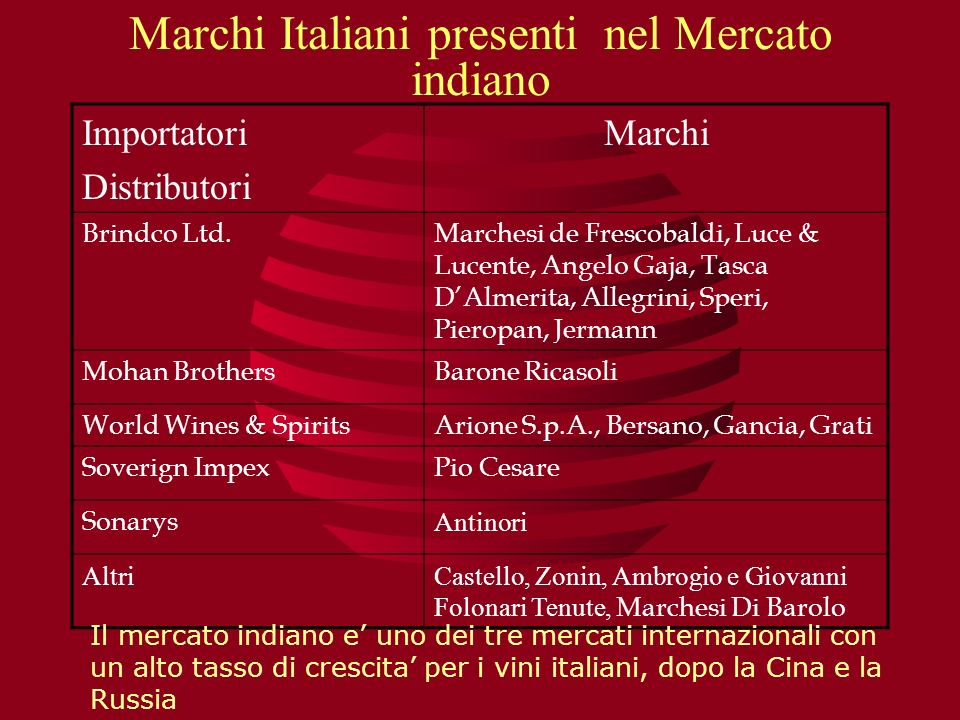 Marchi Italiani presenti nel Mercato indiano