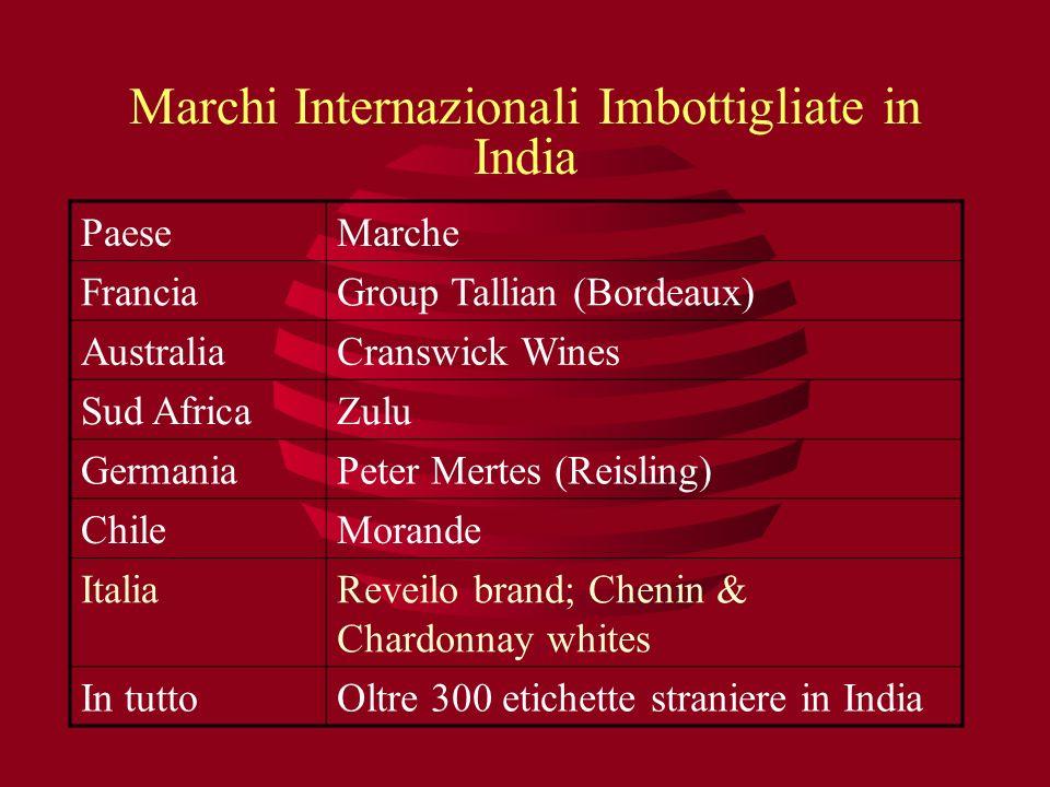 Marchi Internazionali Imbottigliate in India