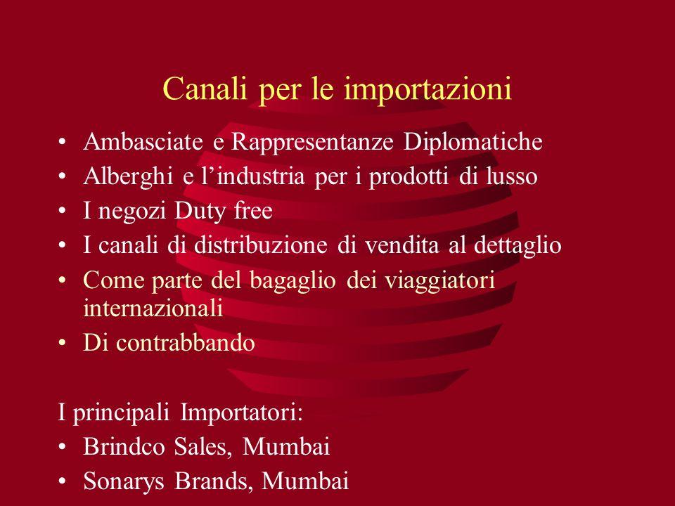 Canali per le importazioni