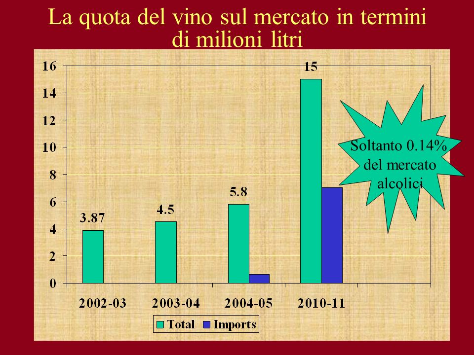La quota del vino sul mercato in termini di milioni litri
