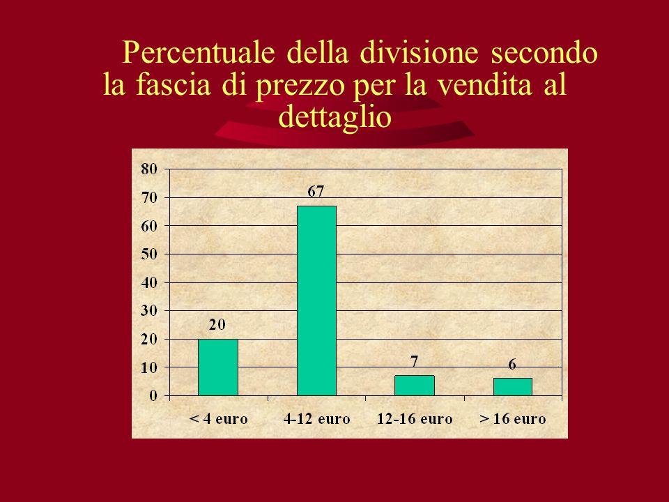 Percentuale della divisione secondo la fascia di prezzo per la vendita al dettaglio