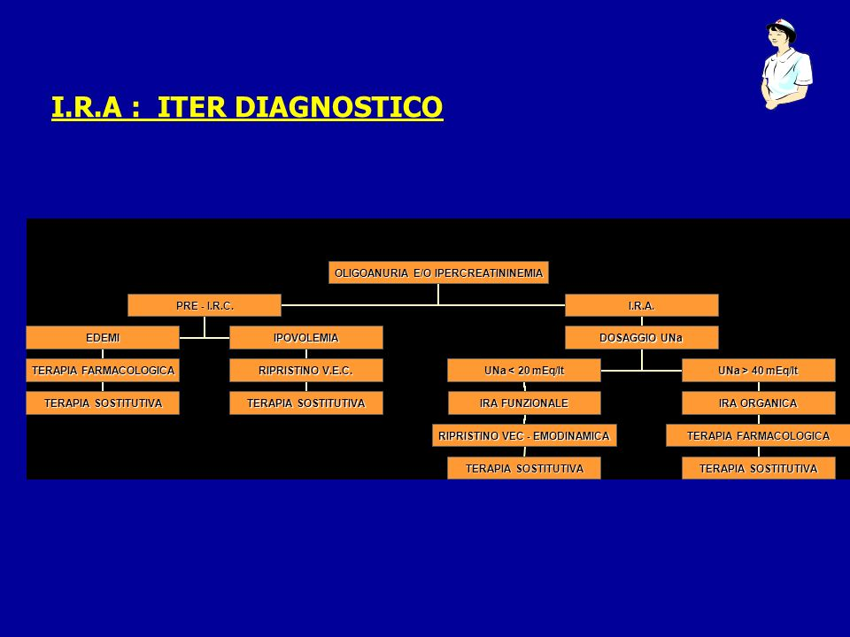 I.R.A : ITER DIAGNOSTICO