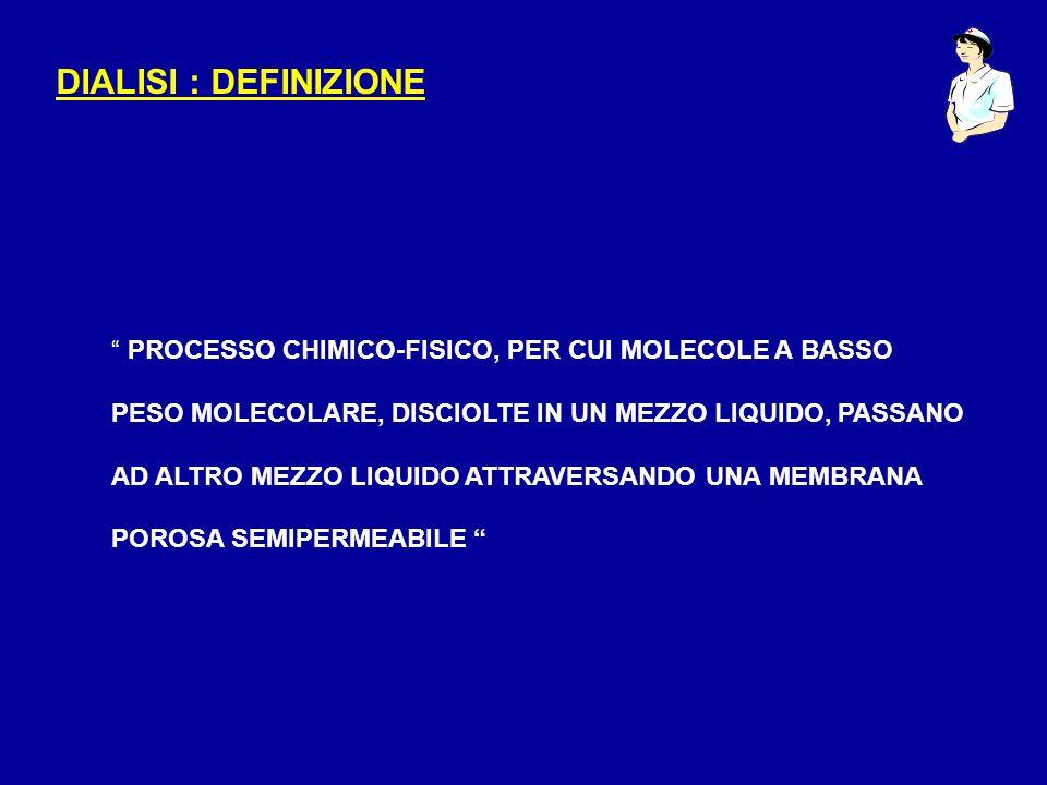 DIALISI : DEFINIZIONE PROCESSO CHIMICO-FISICO, PER CUI MOLECOLE A BASSO. PESO MOLECOLARE, DISCIOLTE IN UN MEZZO LIQUIDO, PASSANO.