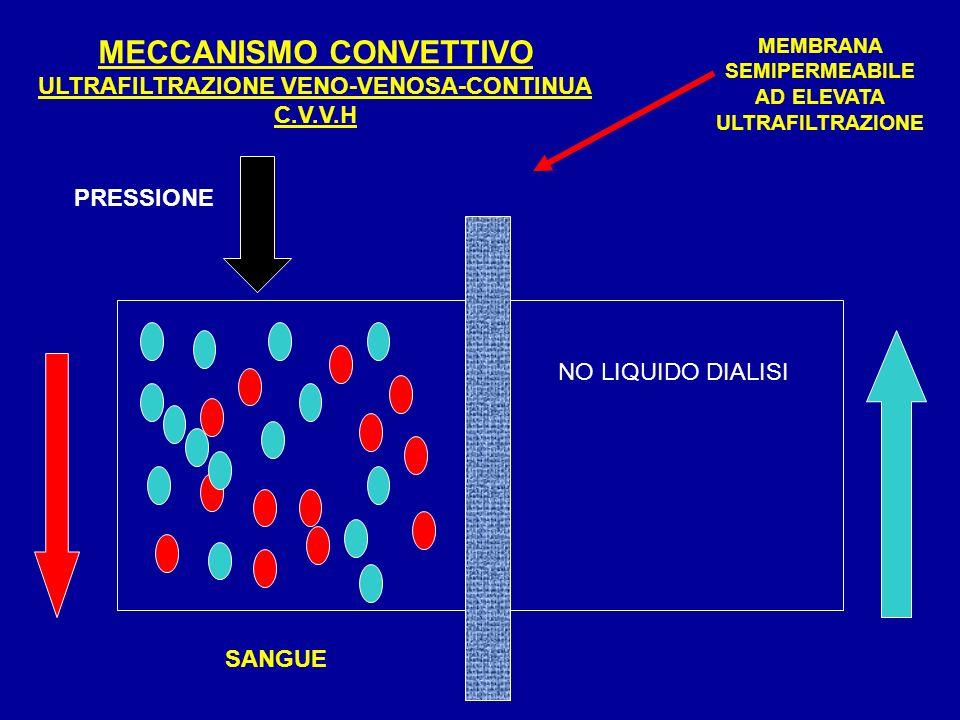 MECCANISMO CONVETTIVO ULTRAFILTRAZIONE VENO-VENOSA-CONTINUA