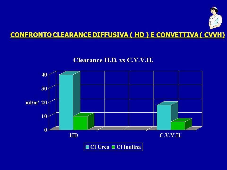 CONFRONTO CLEARANCE DIFFUSIVA ( HD ) E CONVETTIVA ( CVVH)