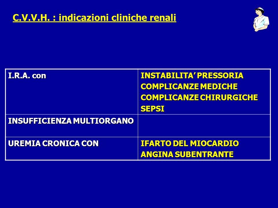 C.V.V.H. : indicazioni cliniche renali