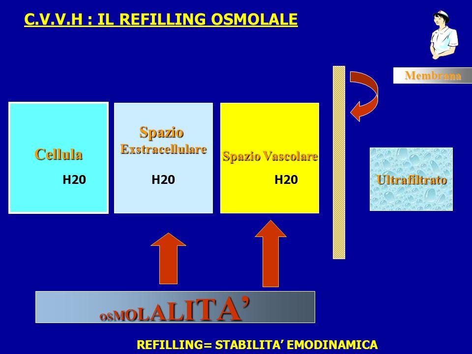 C.V.V.H : IL REFILLING OSMOLALE