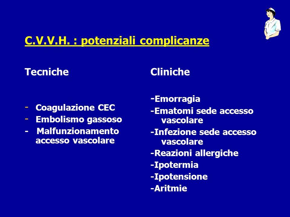 C.V.V.H. : potenziali complicanze