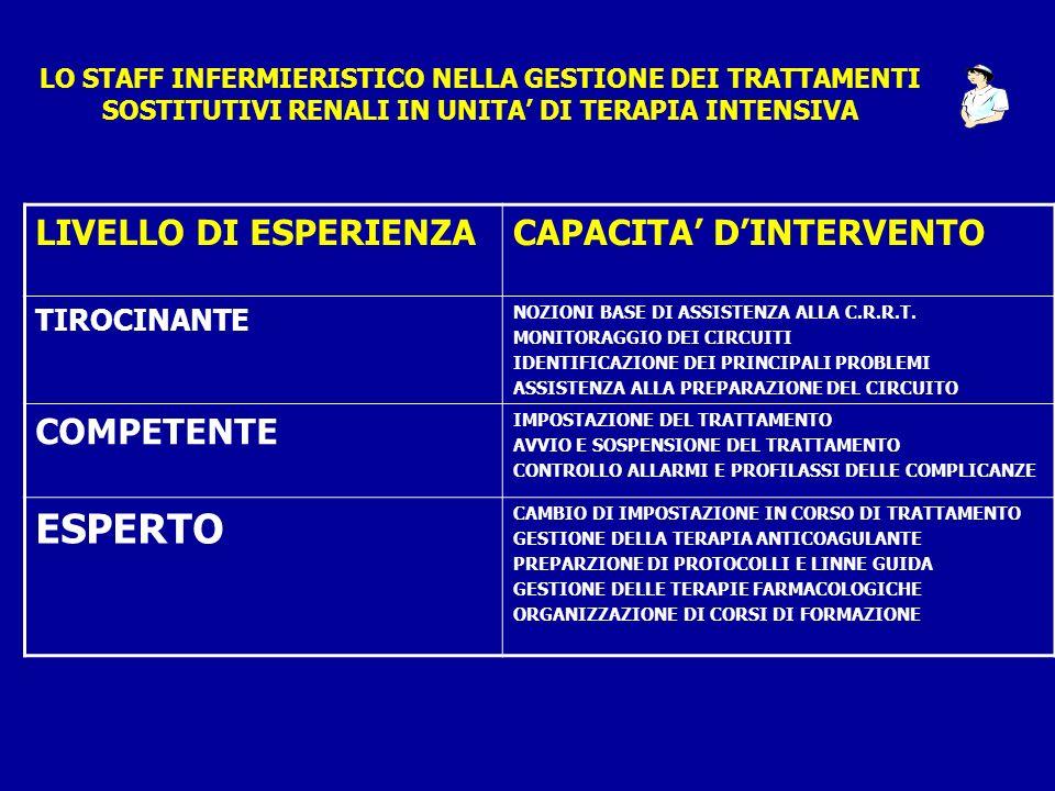 ESPERTO LIVELLO DI ESPERIENZA CAPACITA' D'INTERVENTO COMPETENTE