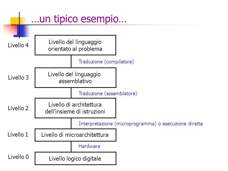 …un tipico esempio… Livello del linguaggio orientato al problema