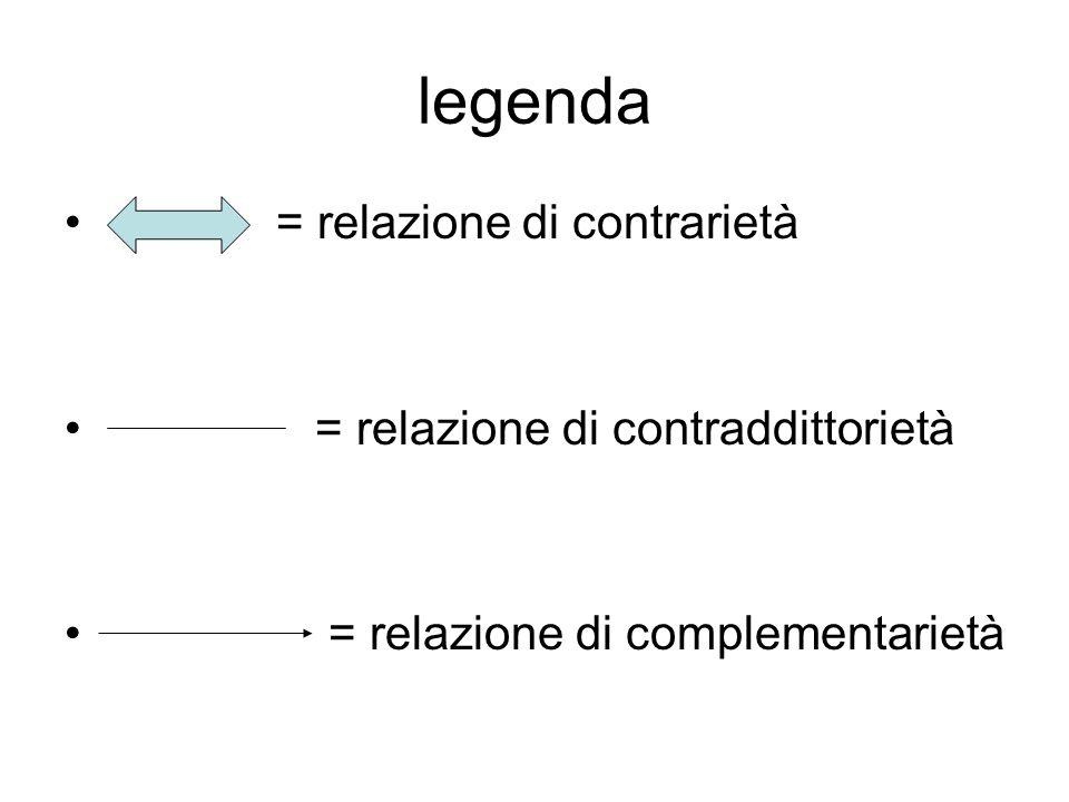 legenda = relazione di contrarietà = relazione di contraddittorietà