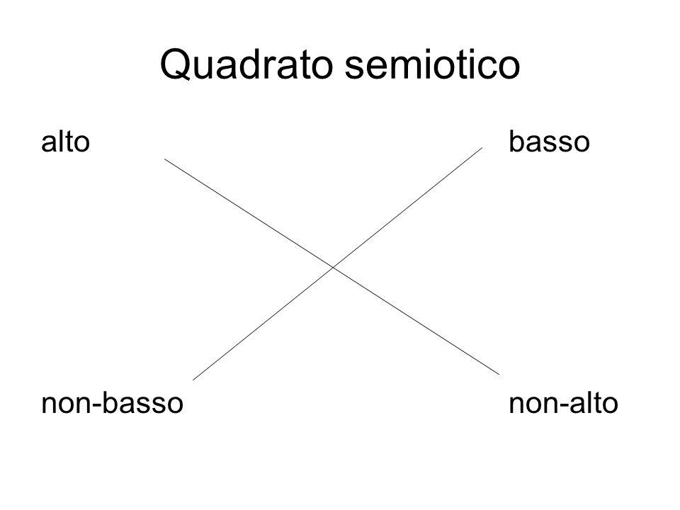 Quadrato semiotico alto basso.