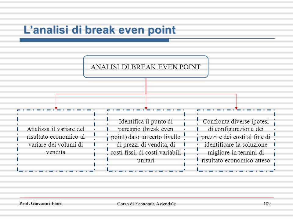 L'analisi di break even point