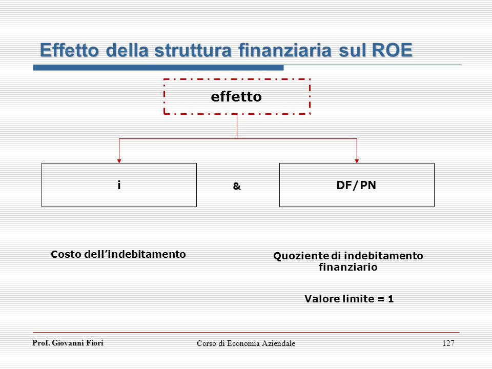 Costo dell'indebitamento Quoziente di indebitamento finanziario