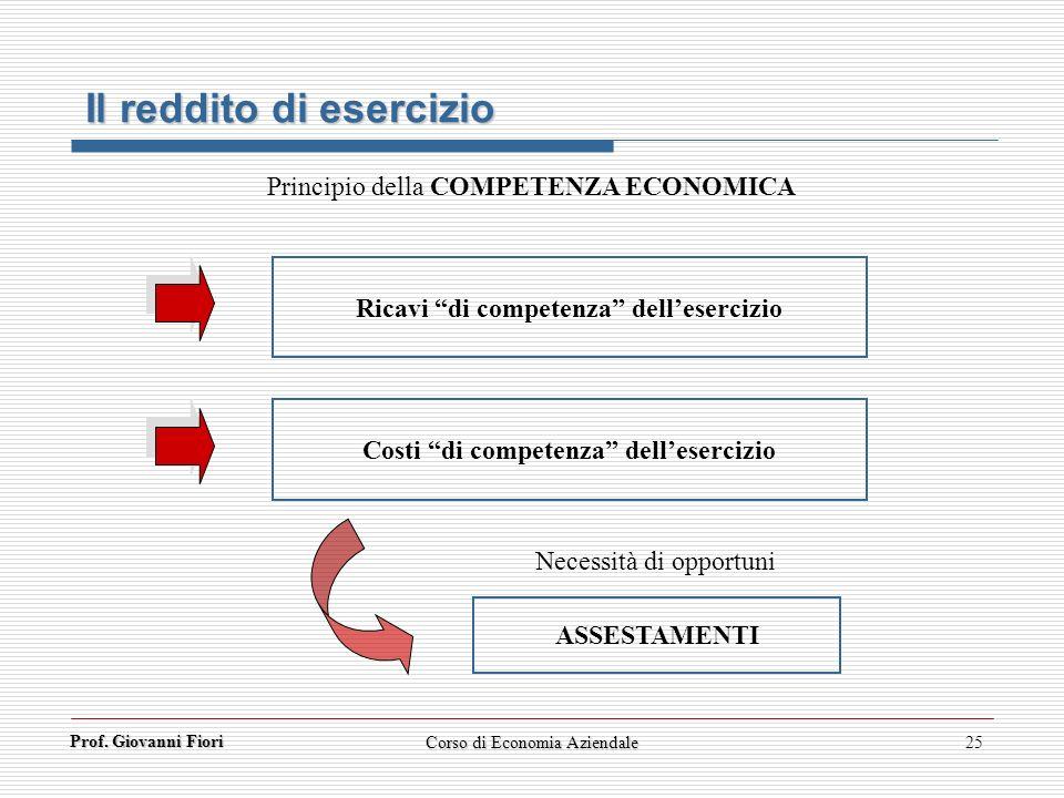 Il reddito di esercizio