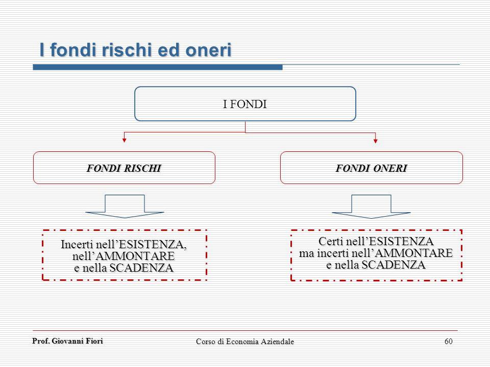 I fondi rischi ed oneri I FONDI Incerti nell'ESISTENZA, nell'AMMONTARE