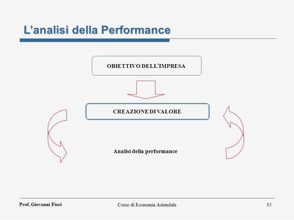 OBIETTIVO DELL'IMPRESA Analisi della performance